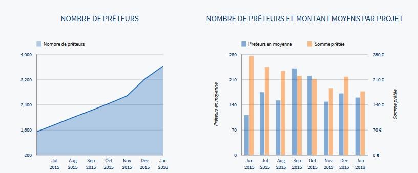 lendix statistiques 2