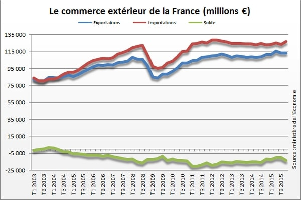 solde commerce exterieur en france 2015